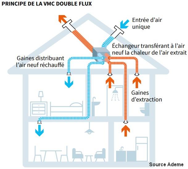 Histoire de la VMC (ventilation mécanique contrôlée)